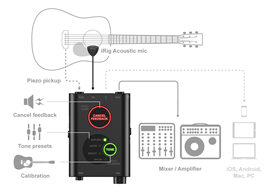 irig_acoustic_stage_scheme
